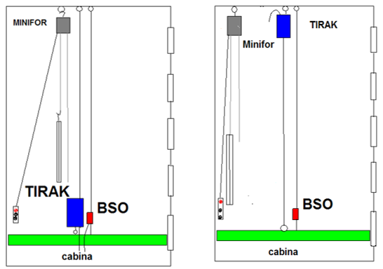 Access Platform For Elevator Lifts Prolift Handling Prolift Handling